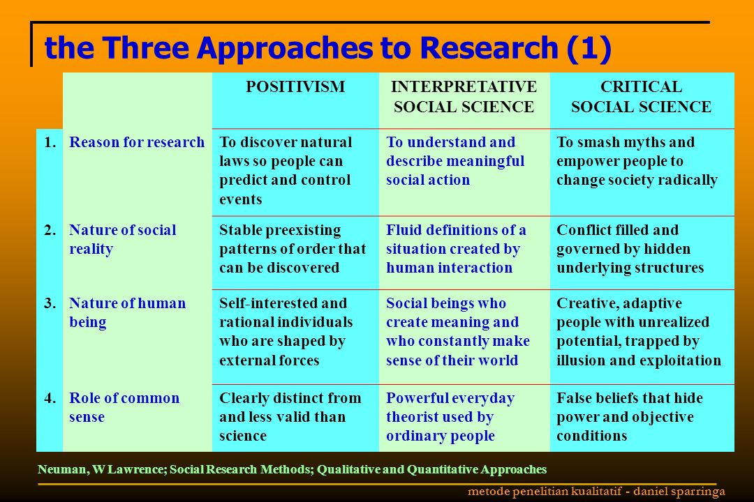 metode penelitian kualitatif - daniel sparringa the Three Approaches to Research (1) Neuman, W Lawrence; Social Research Methods; Qualitative and Quantitative Approaches POSITIVISMINTERPRETATIVE SOCIAL SCIENCE CRITICAL SOCIAL SCIENCE 1.Reason for researchTo discover natural laws so people can predict and control events To understand and describe meaningful social action To smash myths and empower people to change society radically 2.Nature of social reality Stable preexisting patterns of order that can be discovered Fluid definitions of a situation created by human interaction Conflict filled and governed by hidden underlying structures 3.Nature of human being Self-interested and rational individuals who are shaped by external forces Social beings who create meaning and who constantly make sense of their world Creative, adaptive people with unrealized potential, trapped by illusion and exploitation 4.Role of common sense Clearly distinct from and less valid than science Powerful everyday theorist used by ordinary people False beliefs that hide power and objective conditions