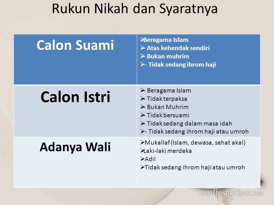 Rukun Nikah dan Syaratnya Calon Suami  Beragama Islam  - Atas kehendak sendiri  - Bukan muhrim  - Tidak sedang ihrom haji Calon Istri  - Beragama