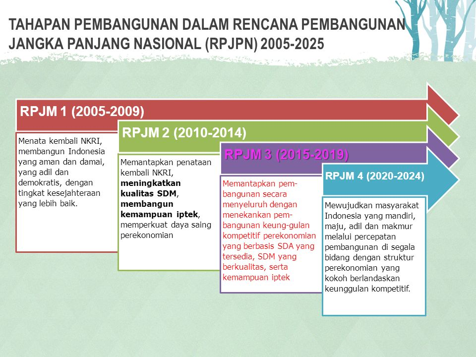 TAHAPAN PEMBANGUNAN DALAM RENCANA PEMBANGUNAN JANGKA PANJANG NASIONAL (RPJPN) 2005-2025 This PowerPoint Template has clean and neutral design that can