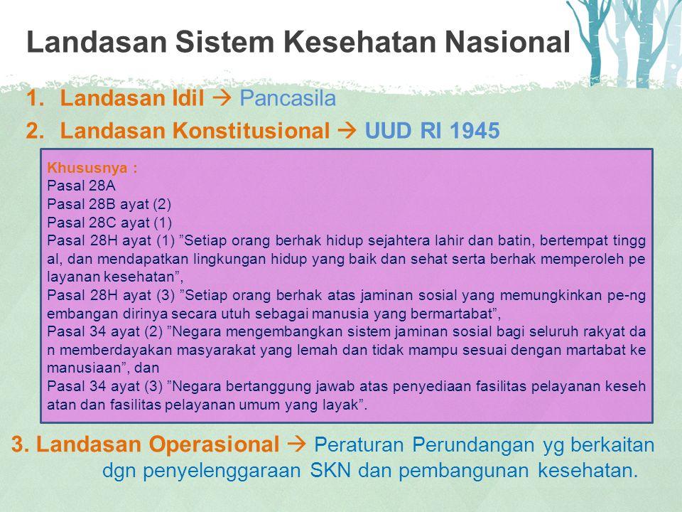 Landasan Sistem Kesehatan Nasional 1.Landasan Idil  Pancasila 2.Landasan Konstitusional  UUD RI 1945 3. Landasan Operasional  Peraturan Perundangan