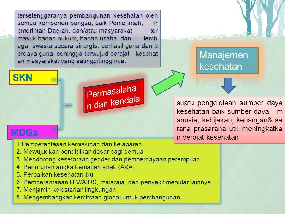 4.Sumber Daya Manusia Kesehatan.