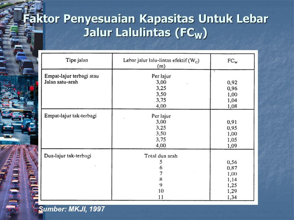 Faktor Penyesuaian Kapasitas Untuk Lebar Jalur Lalulintas (FC W ) Sumber: MKJI, 1997