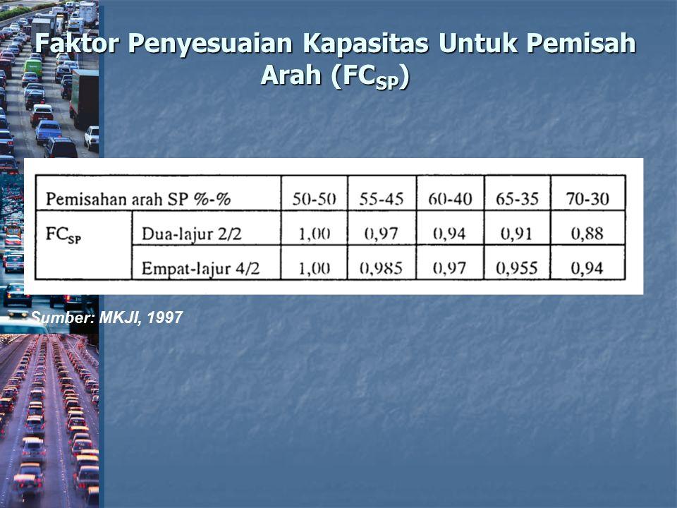 Faktor Penyesuaian Kapasitas Untuk Pemisah Arah (FC SP ) Sumber: MKJI, 1997