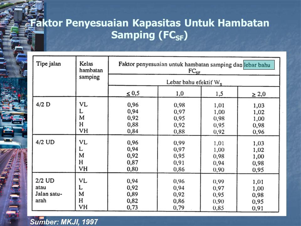 Faktor Penyesuaian Kapasitas Untuk Hambatan Samping (FC SF ) Sumber: MKJI, 1997