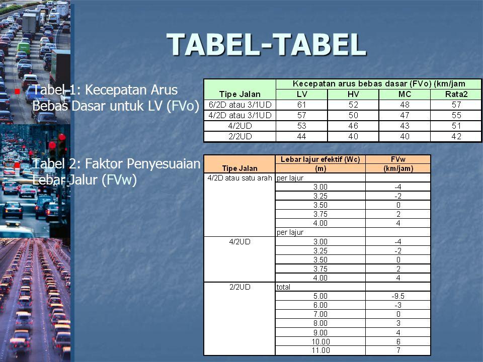 TABEL-TABEL Tabel 1: Kecepatan Arus Bebas Dasar untuk LV (FVo) Tabel 2: Faktor Penyesuaian Lebar Jalur (FVw)
