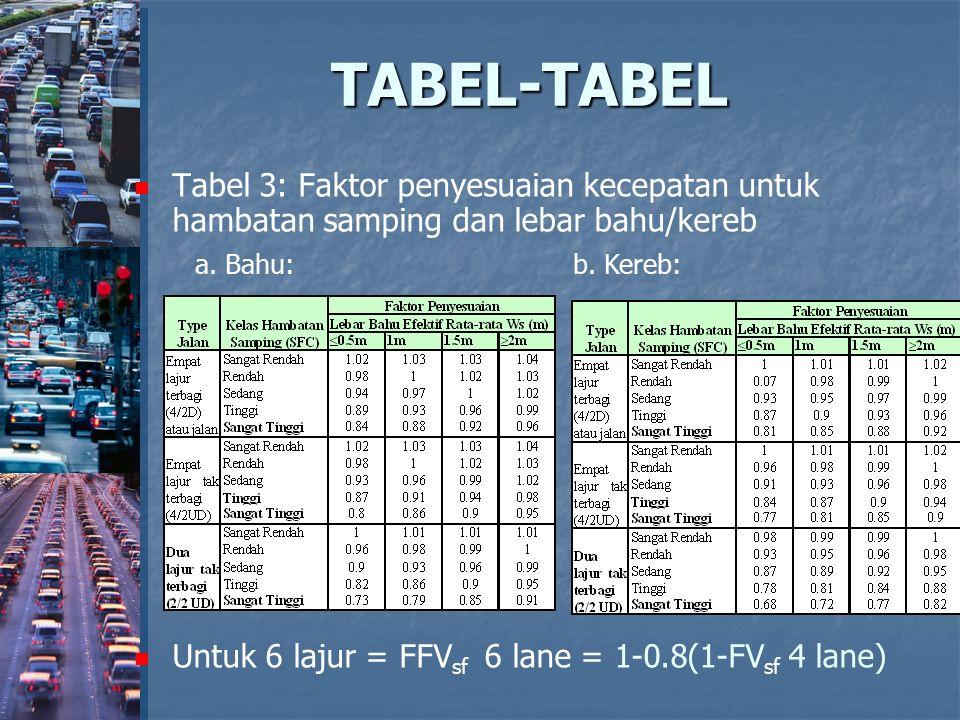 TABEL-TABEL Tabel 3: Faktor penyesuaian kecepatan untuk hambatan samping dan lebar bahu/kereb Untuk 6 lajur = FFV sf 6 lane = 1-0.8(1-FV sf 4 lane) a.