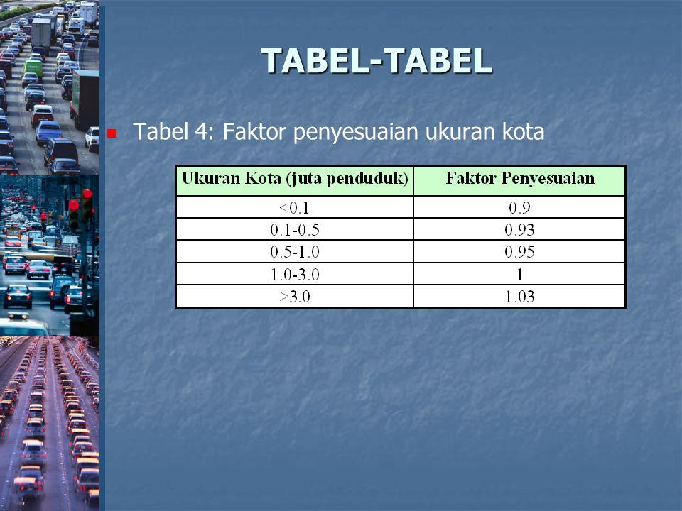 TABEL-TABEL Tabel 4: Faktor penyesuaian ukuran kota