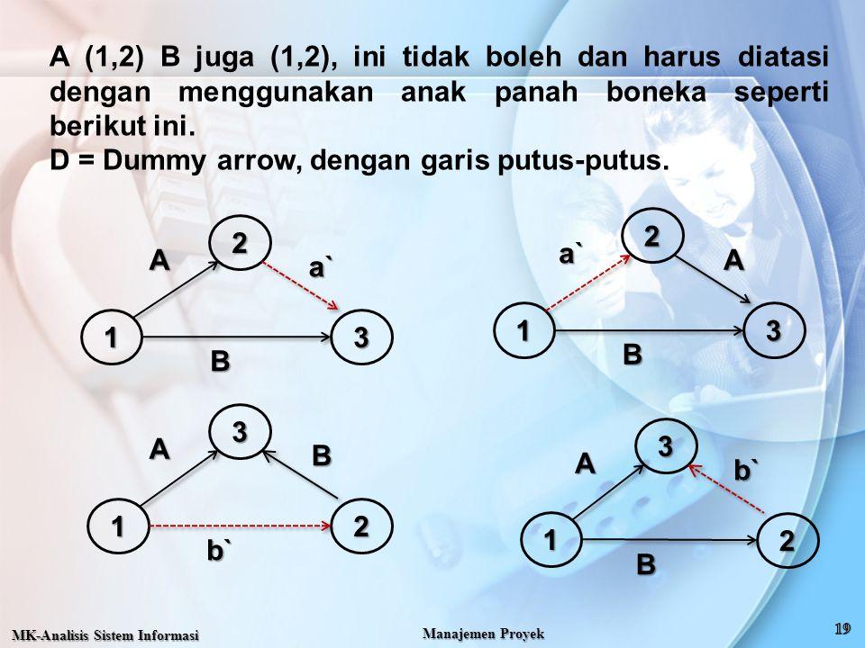 A (1,2) B juga (1,2), ini tidak boleh dan harus diatasi dengan menggunakan anak panah boneka seperti berikut ini. D = Dummy arrow, dengan garis putus-