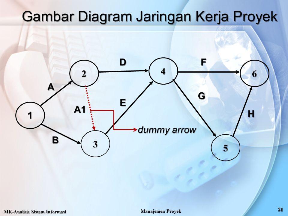 A 4 3 62 5 Gambar Diagram Jaringan Kerja Proyek MK-Analisis Sistem Informasi Manajemen Proyek 1 B A1 D E F G H dummy arrow
