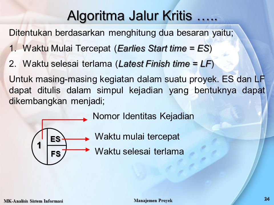 Algoritma Jalur Kritis ….. Ditentukan berdasarkan menghitung dua besaran yaitu; Earlies Start time = ES 1.Waktu Mulai Tercepat (Earlies Start time = E
