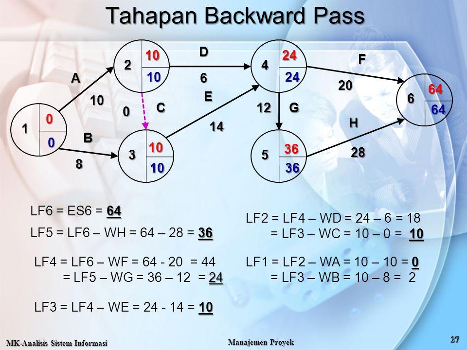 Tahapan Backward Pass MK-Analisis Sistem Informasi Manajemen Proyek 64 LF6 = ES6 = 64 36 LF5 = LF6 – WH = 64 – 28 = 36 LF4 = LF6 – WF = 64 - 20 = 44 2