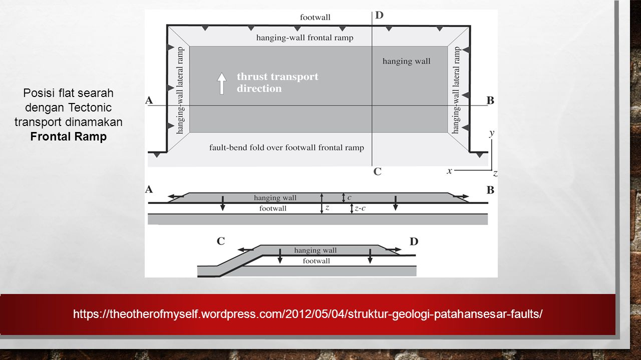 Posisi flat searah dengan Tectonic transport dinamakan Frontal Ramp https://theotherofmyself.wordpress.com/2012/05/04/struktur-geologi-patahansesar-fa