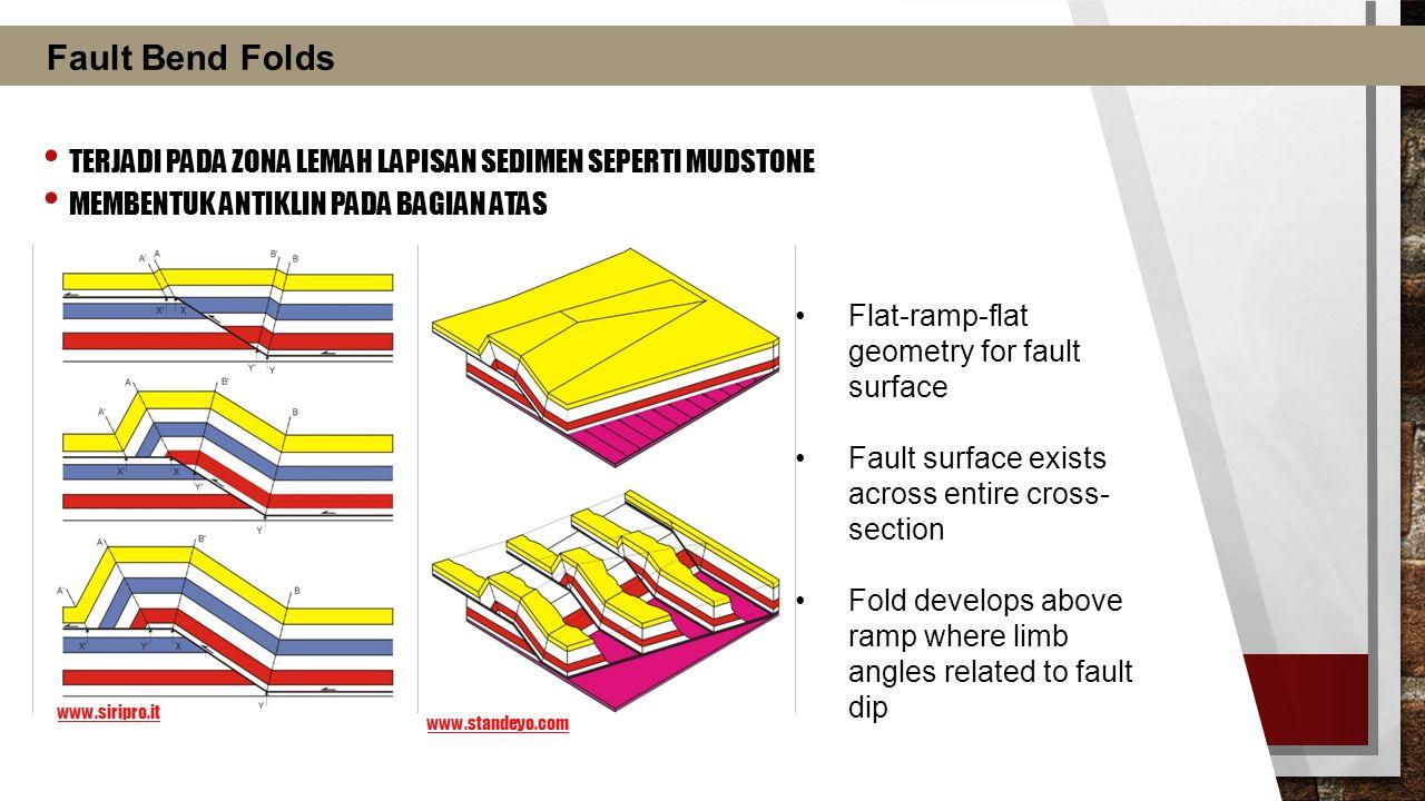 TERJADI PADA ZONA LEMAH LAPISAN SEDIMEN SEPERTI MUDSTONE MEMBENTUK ANTIKLIN PADA BAGIAN ATAS www.standeyo.com Fault Bend Folds www.siripro.it Flat-ram