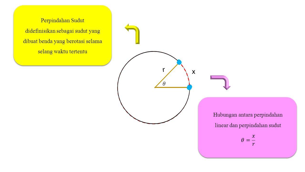 x r Perpindahan Sudut didefinisikan sebagai sudut yang dibuat benda yang berotasi selama selang waktu tertentu Perpindahan Sudut didefinisikan sebagai sudut yang dibuat benda yang berotasi selama selang waktu tertentu Perpindahan Sudut didefinisikan sebagai yang dibuat benda yang berotasi selama selang waktu tertentu Perpindahan Sudut didefinisikan sebagai yang dibuat benda yang berotasi selama selang waktu tertentu