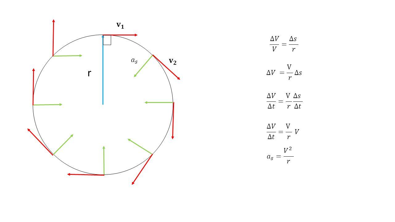 r Percerpatan senatripetal ialah percepatan sebuah benda yang menyebabkan benda tersebut bergerak melingkar