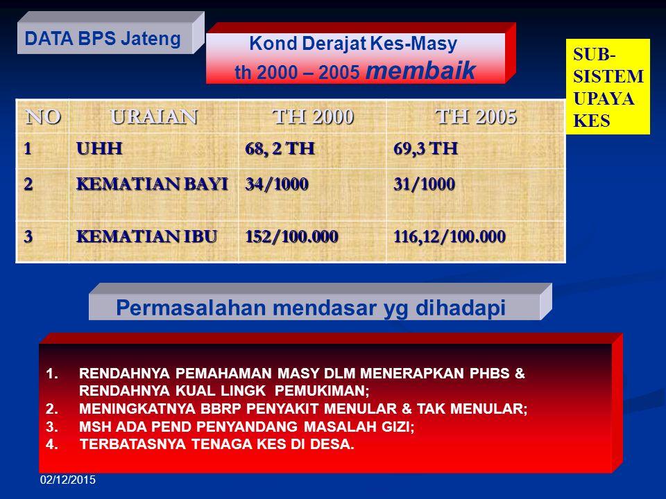 02/12/2015 DATA BPS Jateng Kond Derajat Kes-Masy th 2000 – 2005 membaikNOURAIAN TH 2000 TH 2005 1UHH 68, 2 TH 69,3 TH 2 KEMATIAN BAYI 34/100031/1000 3