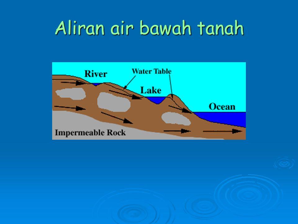 Aliran air bawah tanah  Air yang mengalami infiltrasi (masuk ke dalam pori tanah) dan turun ke bawah melalui lapisan batuan dan mengalir di bawah permukaan tanah menuju danau, sungai atau laut