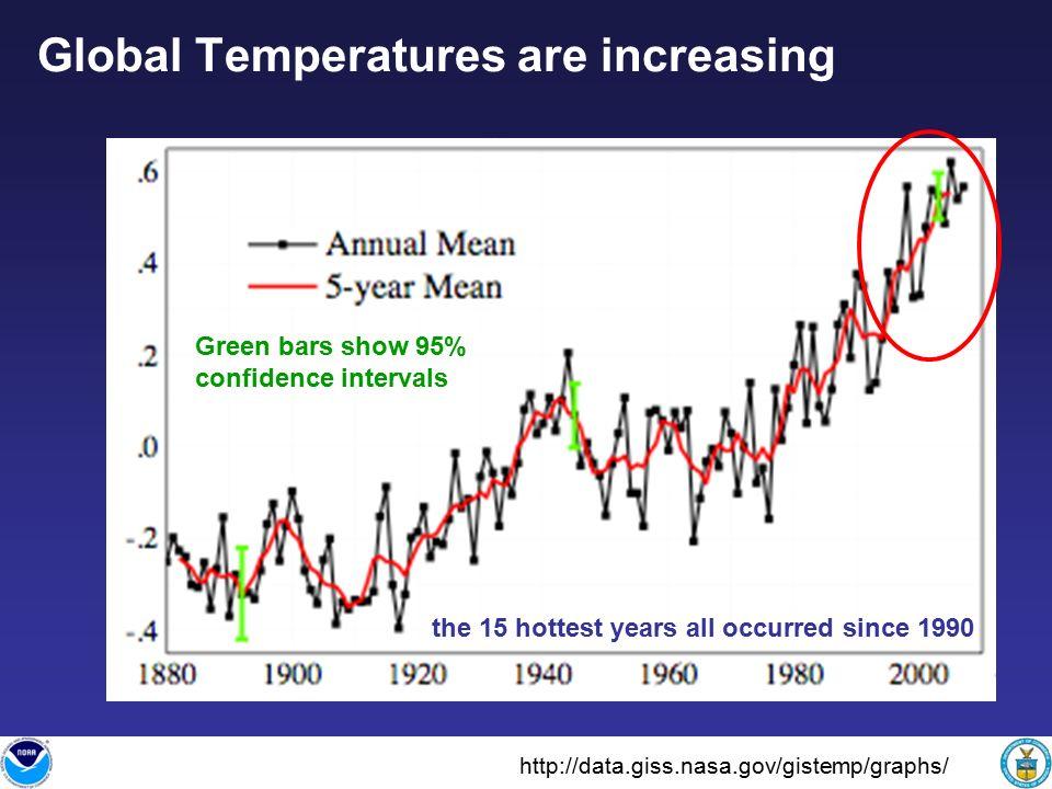Warmest 9th Warmest 2007 Surface Temperature
