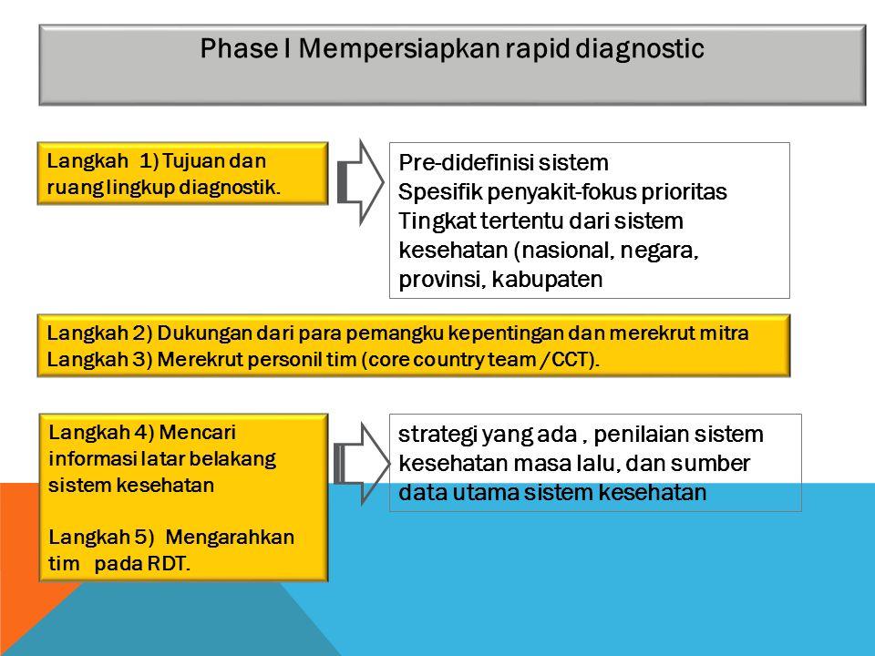 Phase I Mempersiapkan rapid diagnostic Langkah 1) Tujuan dan ruang lingkup diagnostik. Langkah 2) Dukungan dari para pemangku kepentingan dan merekrut