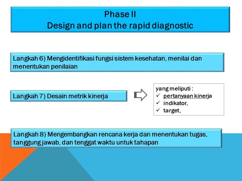 Phase II Design and plan the rapid diagnostic Langkah 6) Mengidentifikasi fungsi sistem kesehatan, menilai dan menentukan penilaian Langkah 7) Desain
