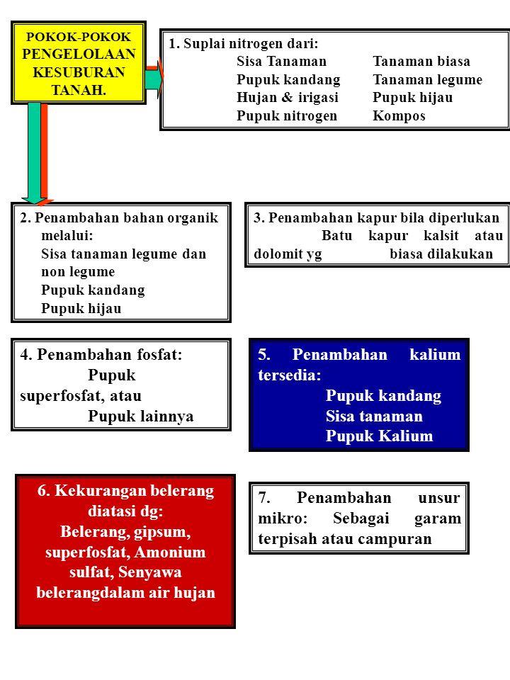 POKOK-POKOK PENGELOLAAN KESUBURAN TANAH. 1.