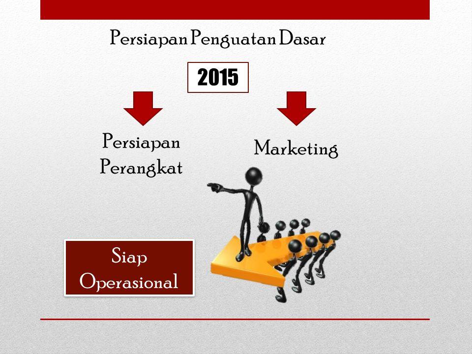 2015 Persiapan Perangkat Marketing Siap Operasional Persiapan Penguatan Dasar