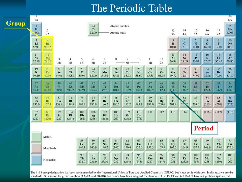 Group Period The Periodic Table