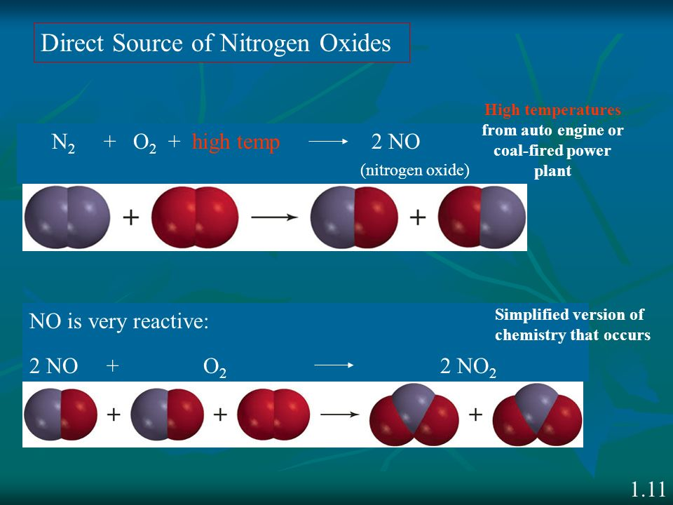 1.11 Direct Source of Nitrogen Oxides N 2 + O 2 + high temp 2 NO (nitrogen oxide) High temperatures from auto engine or coal-fired power plant NO is v