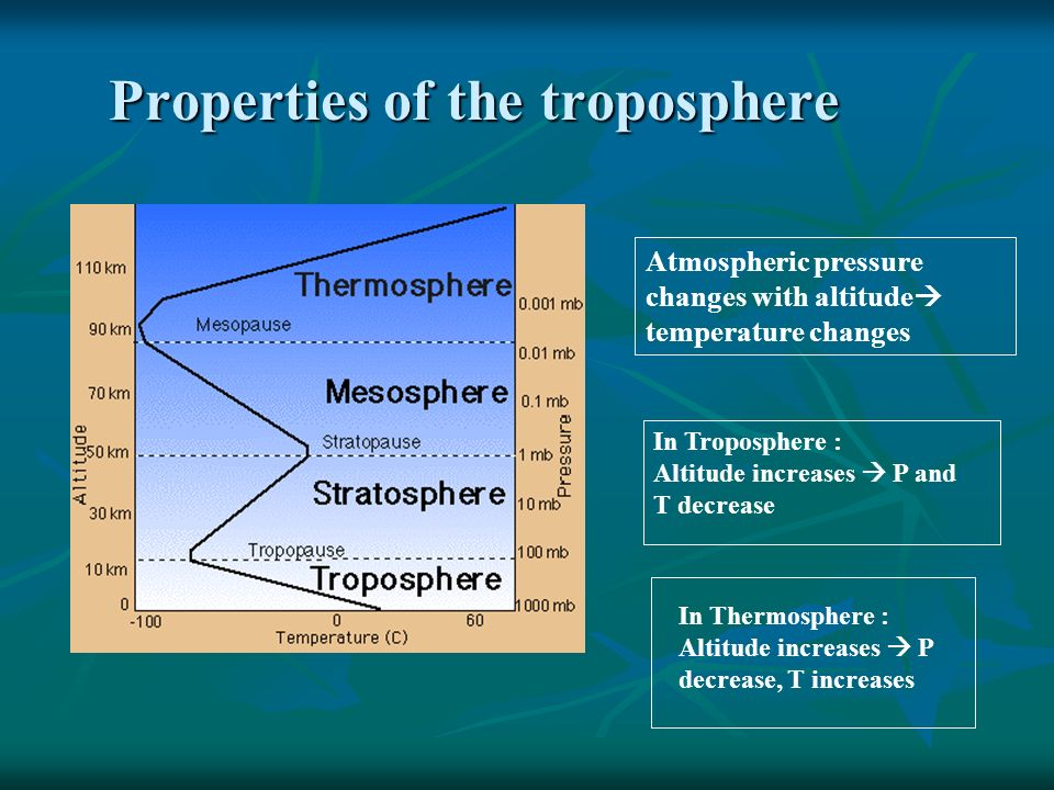 Properties of the troposphere Atmospheric pressure changes with altitude  temperature changes In Troposphere : Altitude increases  P and T decrease