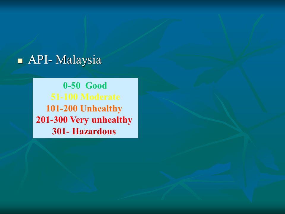 API- Malaysia API- Malaysia 0-50 Good 51-100 Moderate 101-200 Unhealthy 201-300 Very unhealthy 301- Hazardous