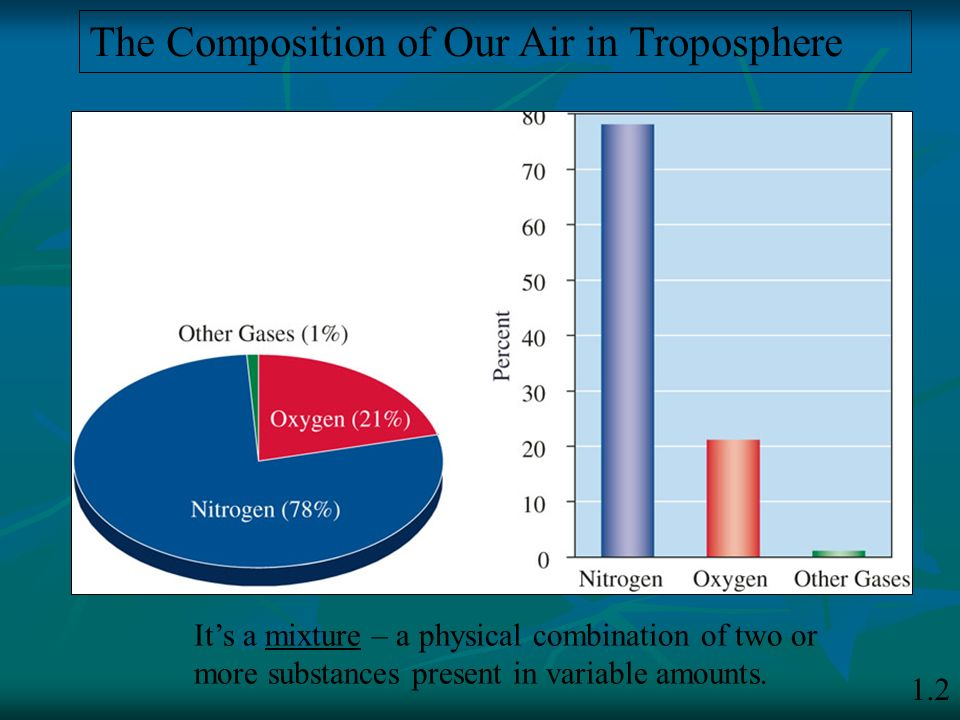 The Composition of Our Air in Troposphere It's a mixture – a physical combination of two or more substances present in variable amounts. 1.2