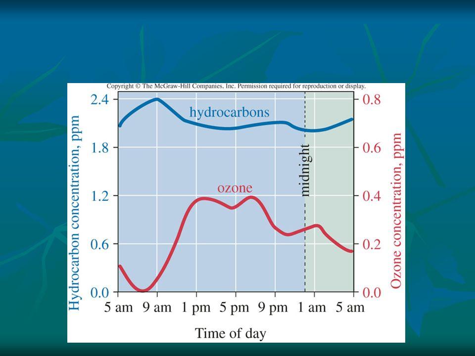 Formation of Photochemical Air Pollutant; Ozone, O 3 1. NO 2 + Sunlight  NO + O 2. O + O 2  O 3