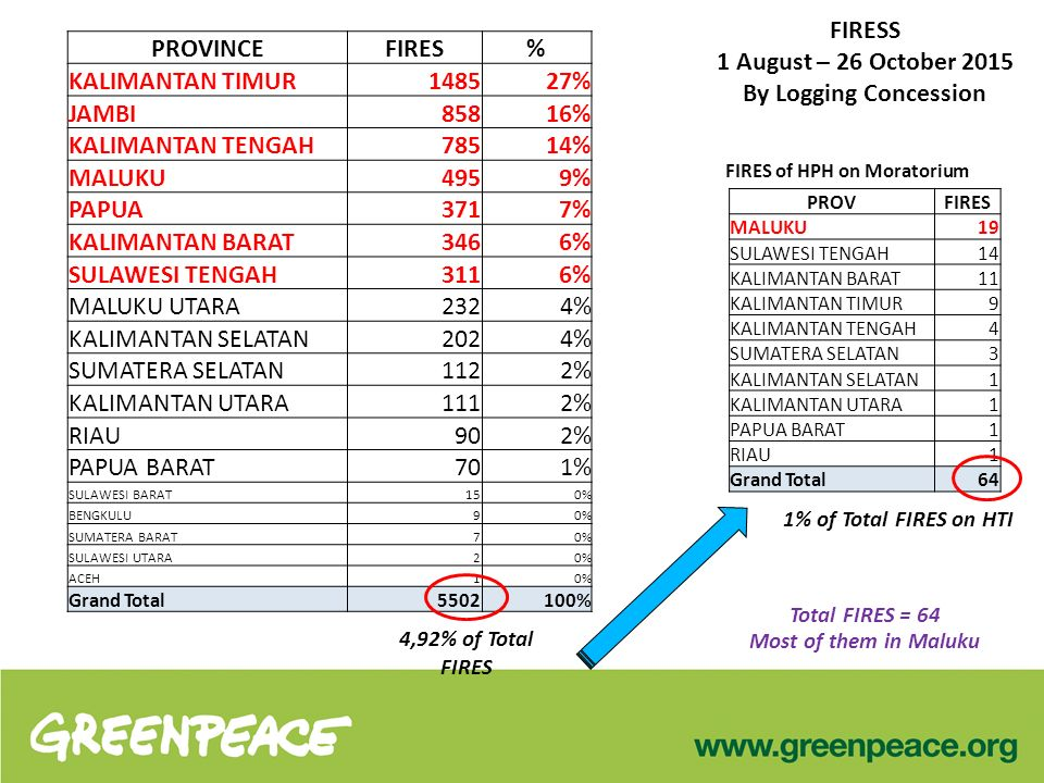 FIRESS 1 August – 26 October 2015 By Logging Concession PROVINCEFIRES% KALIMANTAN TIMUR1485 27% JAMBI858 16% KALIMANTAN TENGAH785 14% MALUKU495 9% PAPUA371 7% KALIMANTAN BARAT346 6% SULAWESI TENGAH311 6% MALUKU UTARA232 4% KALIMANTAN SELATAN202 4% SUMATERA SELATAN112 2% KALIMANTAN UTARA111 2% RIAU90 2% PAPUA BARAT70 1% SULAWESI BARAT15 0% BENGKULU9 0% SUMATERA BARAT7 0% SULAWESI UTARA2 0% ACEH1 0% Grand Total5502 100% 4,92% of Total FIRES FIRES of HPH on Moratorium Total FIRES = 64 Most of them in Maluku PROVFIRES MALUKU19 SULAWESI TENGAH14 KALIMANTAN BARAT11 KALIMANTAN TIMUR9 KALIMANTAN TENGAH4 SUMATERA SELATAN3 KALIMANTAN SELATAN1 KALIMANTAN UTARA1 PAPUA BARAT1 RIAU1 Grand Total64 1% of Total FIRES on HTI