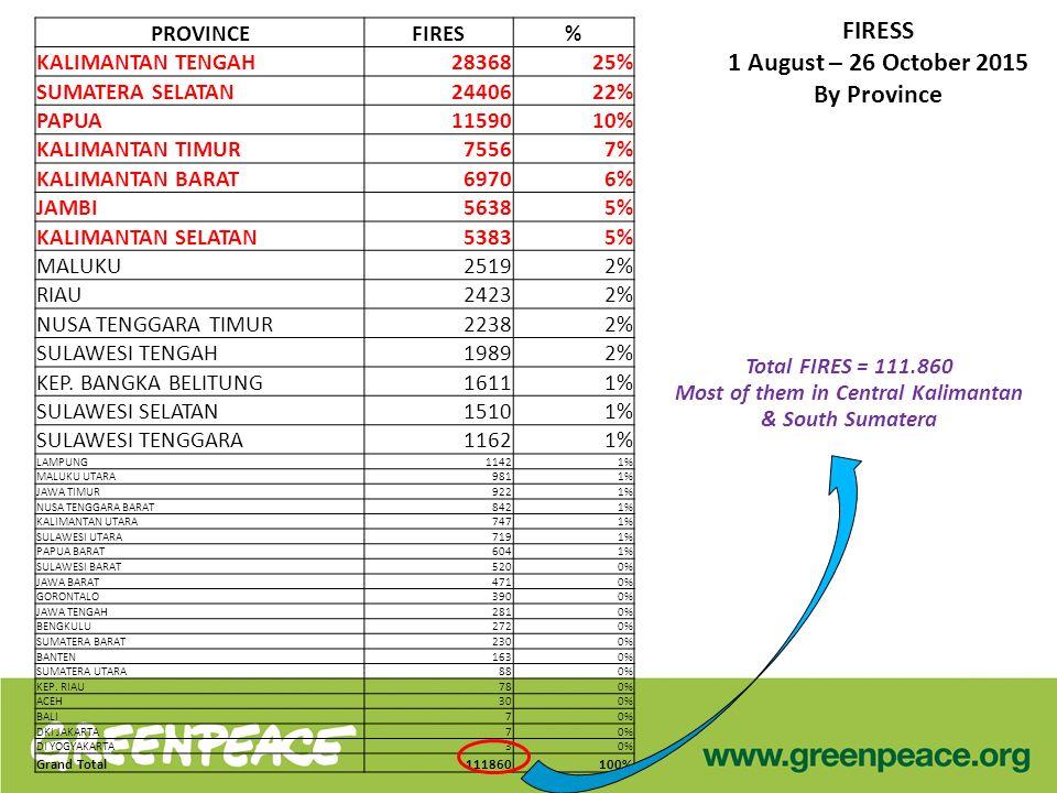 FIRESS 1 August – 26 October 2015 By Province PROVINCEFIRES % KALIMANTAN TENGAH28368 25% SUMATERA SELATAN24406 22% PAPUA11590 10% KALIMANTAN TIMUR7556 7% KALIMANTAN BARAT6970 6% JAMBI5638 5% KALIMANTAN SELATAN5383 5% MALUKU2519 2% RIAU2423 2% NUSA TENGGARA TIMUR2238 2% SULAWESI TENGAH1989 2% KEP.