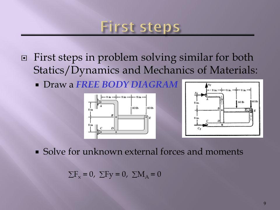  Tiga buah gaya dalam keseimbangan  Tiga buah gaya yang bekerja (gambar a) akan berada dalam keseimbangan jika gaya – gaya tersebut membentuk sistem poligon tertutup (gambar b)