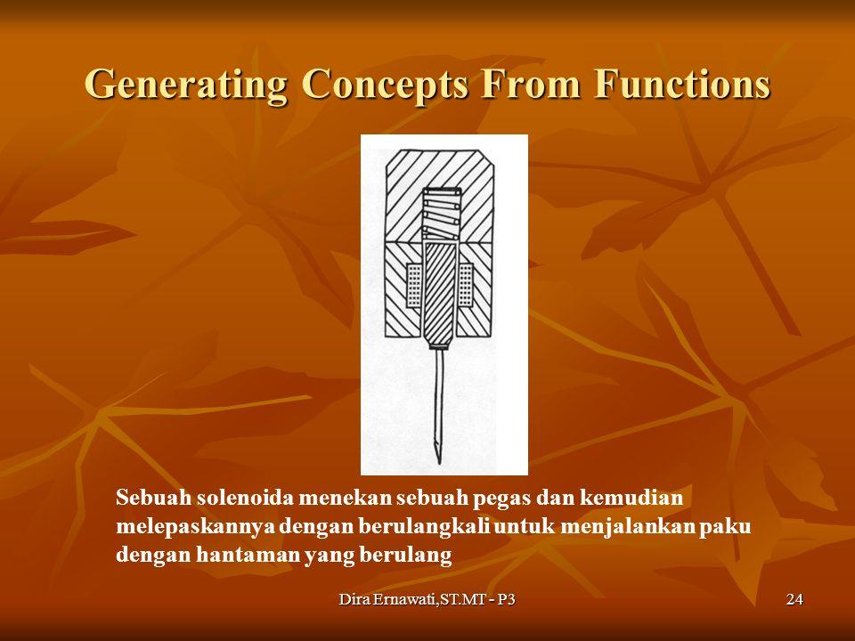 Dira Ernawati,ST.MT - P324 Generating Concepts From Functions Sebuah solenoida menekan sebuah pegas dan kemudian melepaskannya dengan berulangkali unt