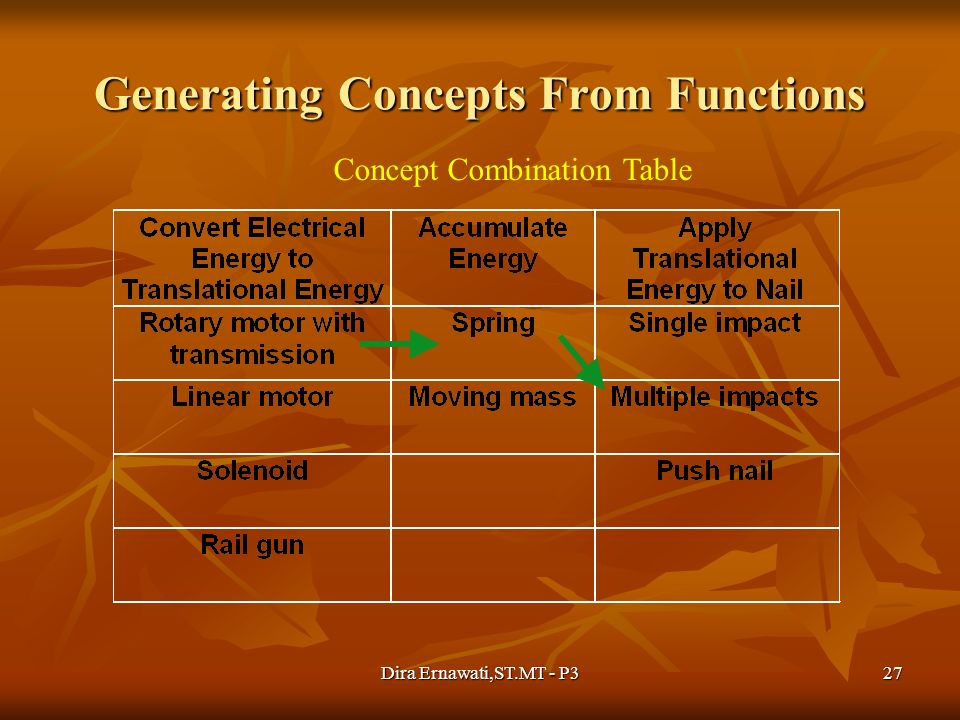 Dira Ernawati,ST.MT - P327 Generating Concepts From Functions Concept Combination Table