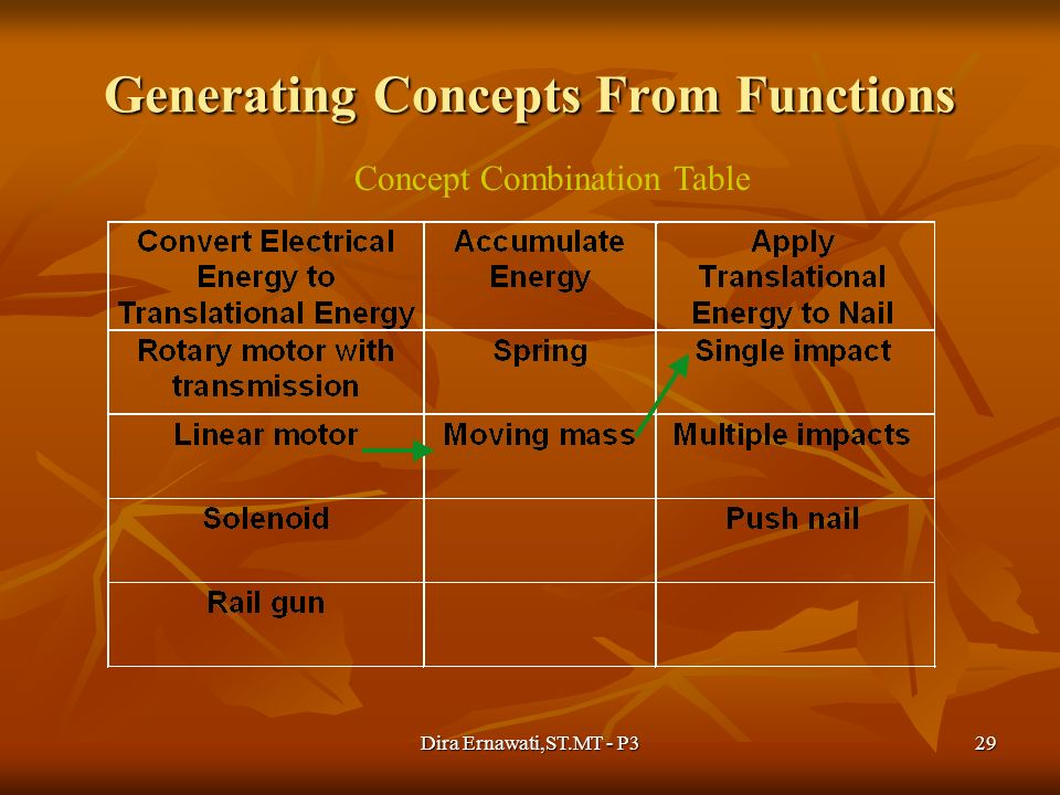 Dira Ernawati,ST.MT - P329 Generating Concepts From Functions Concept Combination Table