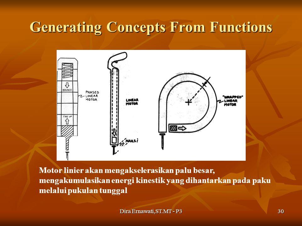 Dira Ernawati,ST.MT - P330 Generating Concepts From Functions Motor linier akan mengakselerasikan palu besar, mengakumulasikan energi kinestik yang di
