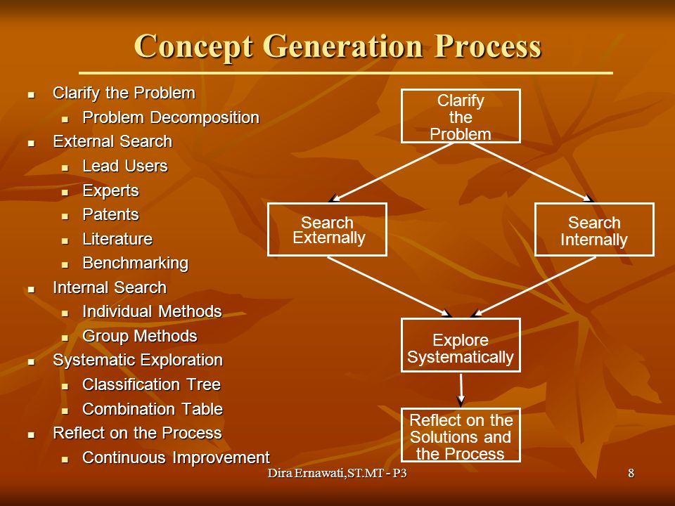 8 Concept Generation Process Clarify the Problem Clarify the Problem Problem Decomposition Problem Decomposition External Search External Search Lead