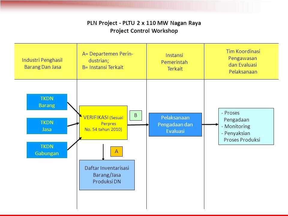 PLN Project - PLTU 2 x 110 MW Nagan Raya Project Control Workshop A= Departemen Perin- dustrian; B= Instansi Terkait Instansi Pemerintah Terkait Industri Penghasil Barang Dan Jasa Tim Koordinasi Pengawasan dan Evaluasi Pelaksanaan TKDN Barang TKDN Jasa TKDN Gabungan VERIFIKASI (Sesuai Perpres No.