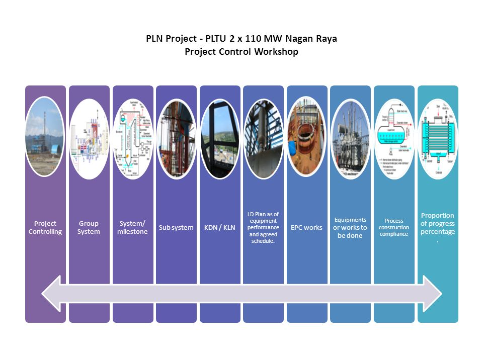 PLN Project - PLTU 2 x 110 MW Nagan Raya Project Control Workshop System Boiler Turbine Condenser and Feed Water Heating Plant & BOP Foundation and Structure See Excel format Subsystem Consist of equipment at system or any system included See Excel format KDN and LD plan See Contract Book 4 Goods and Services See Excel format