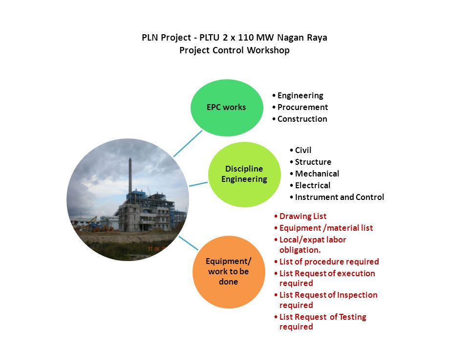 PLN Project - PLTU 2 x 110 MW Nagan Raya Project Control Workshop Fixed Value Progress percentage up.
