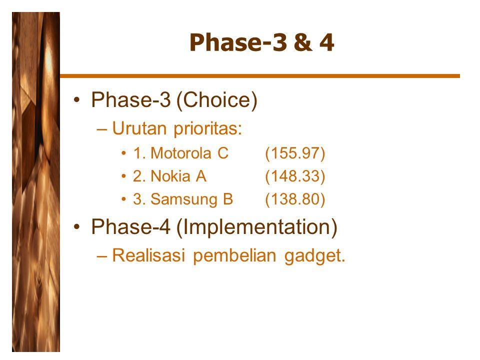 Phase-3 & 4 Phase-3 (Choice) –Urutan prioritas: 1. Motorola C (155.97) 2. Nokia A (148.33) 3. Samsung B (138.80) Phase-4 (Implementation) –Realisasi p
