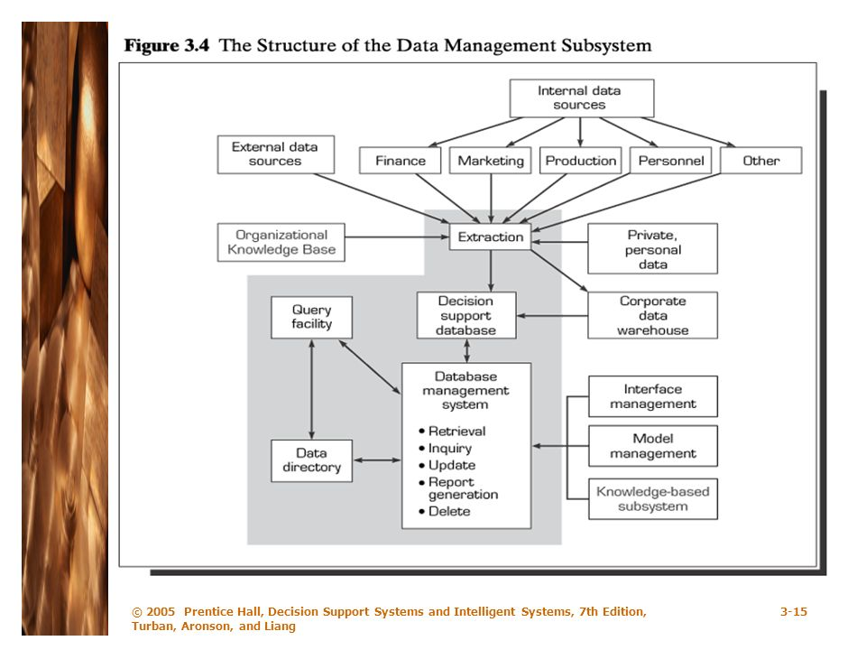 © 2005 Prentice Hall, Decision Support Systems and Intelligent Systems, 7th Edition, Turban, Aronson, and Liang 3-15