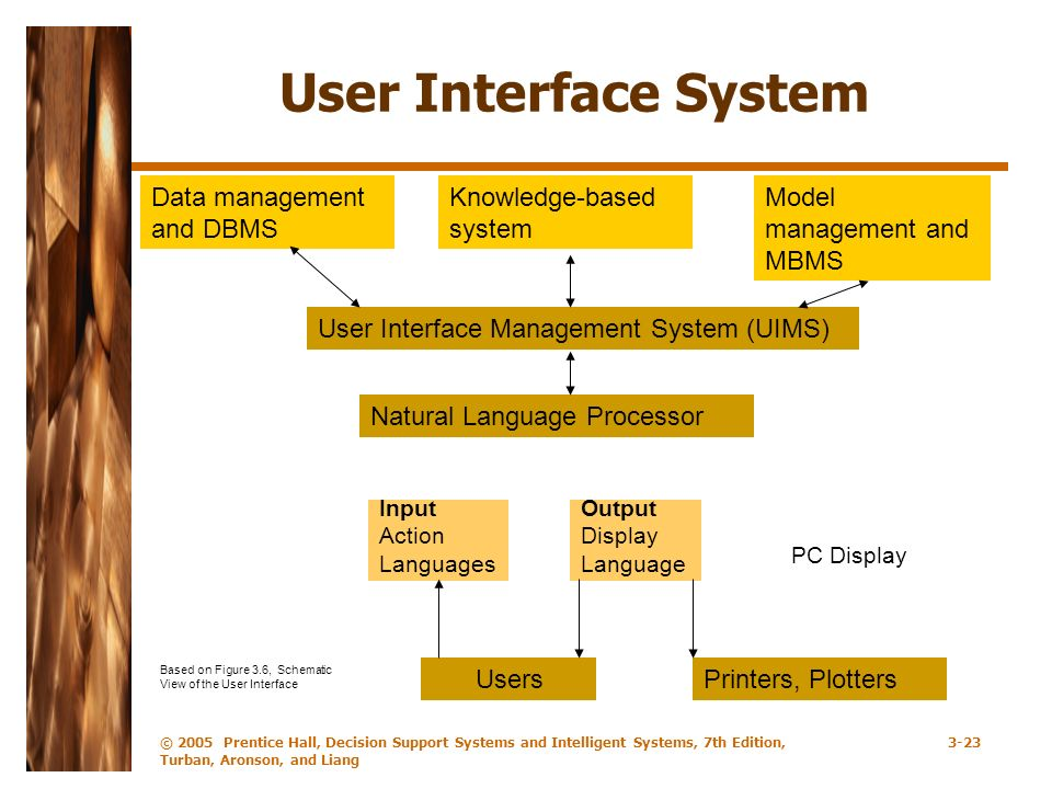 © 2005 Prentice Hall, Decision Support Systems and Intelligent Systems, 7th Edition, Turban, Aronson, and Liang 3-23 User Interface System Knowledge-b