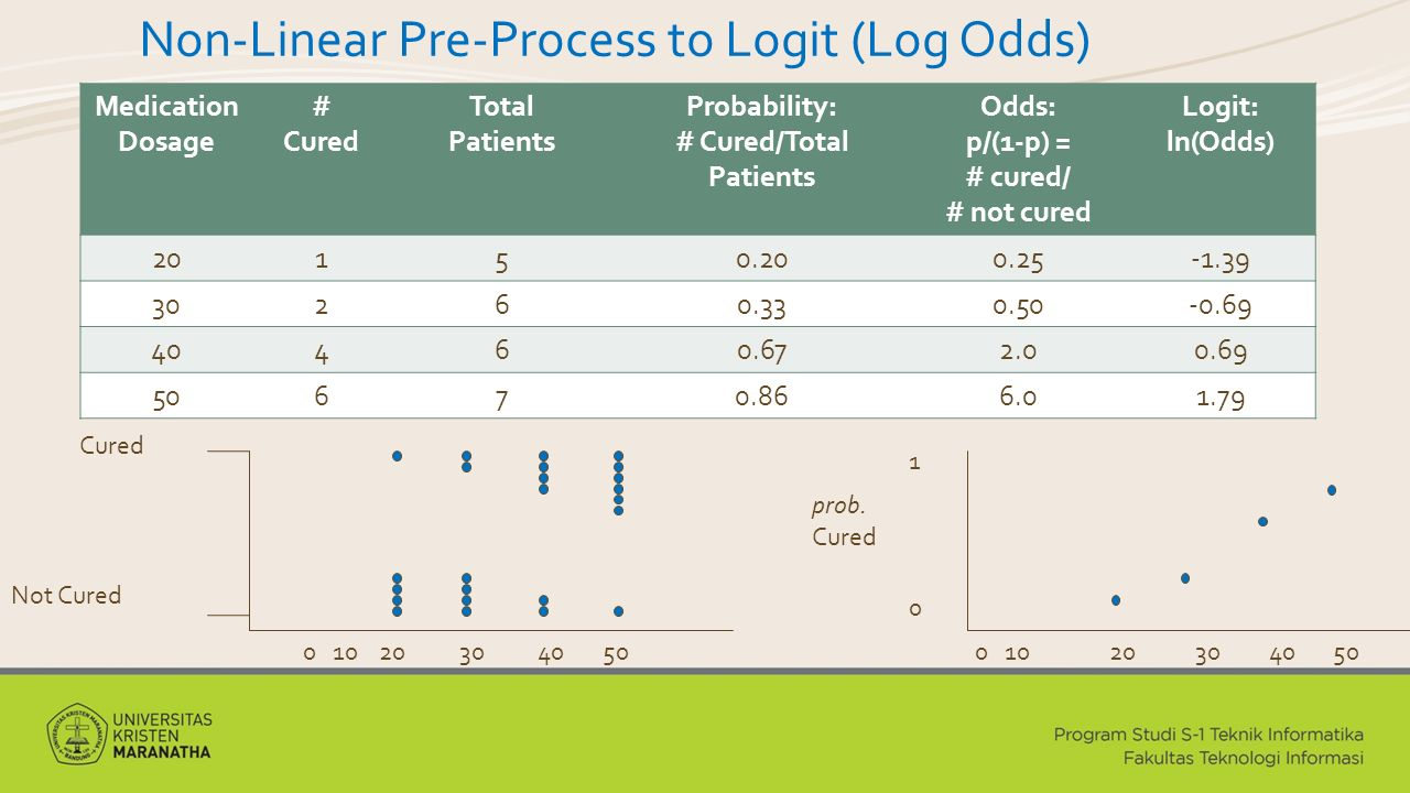 Non-Linear Pre-Process to Logit (Log Odds) Medication Dosage # Cured Total Patients Probability: # Cured/Total Patients Odds: p/(1-p) = # cured/ # not cured Logit: ln(Odds) 20150.200.25-1.39 30260.330.50-0.69 40460.672.00.69 50670.866.01.79 0 10 20 30 40 50 Cured Not Cured prob.