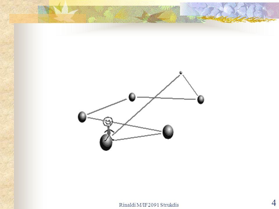 Rinaldi M/IF2091 Strukdis 15 Gambar 8.72 (a) Peta (b) Peta dan graf yang merepresentasikannya, (c) Graf yang merepresentasikan peta, (d) Pewarnaan simpul, setiap simpul mempunai warna berbeda, (e) Empat warna sudah cukup untuk mewarnai 8 simpul