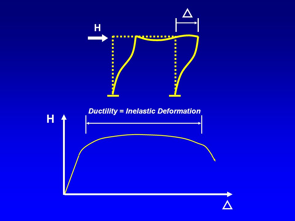 H H Ductility = Inelastic Deformation