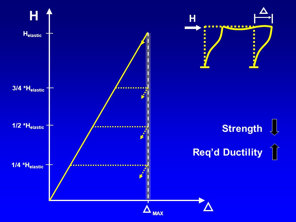 H H Strength Req'd Ductility MAX H elastic 3/4 *H elastic 1/2 *H elastic 1/4 *H elastic